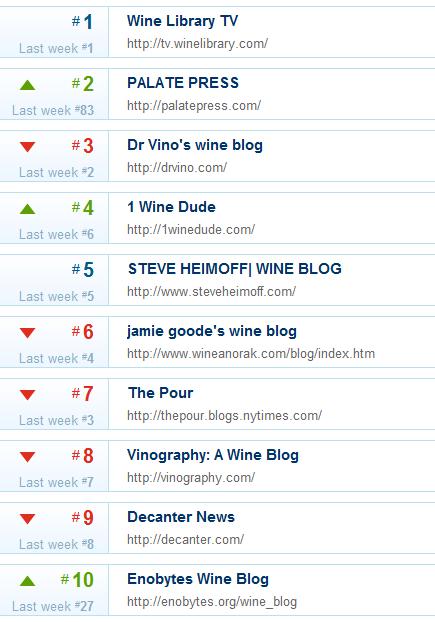 Wine sites from PostRank.com