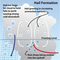 hail-formation