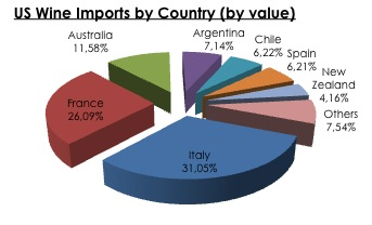 Us Wine imports by value 2011
