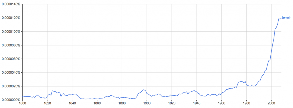 "Google n-gram for ""terroir"" showing usage in English text since 1800."