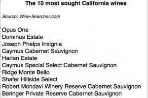 10 most sought wines