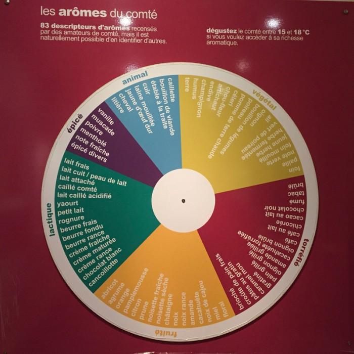 Cheese-Aroma-Wheel