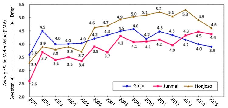 sake-nihonshudo-graph